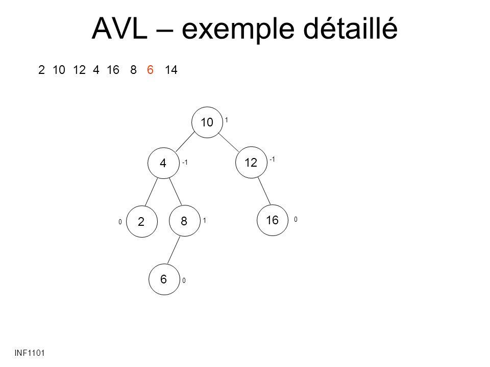 INF1101 AVL – exemple détaillé 2 10 12 4 16 8 6 14 1012481626 0 1 0 0 1