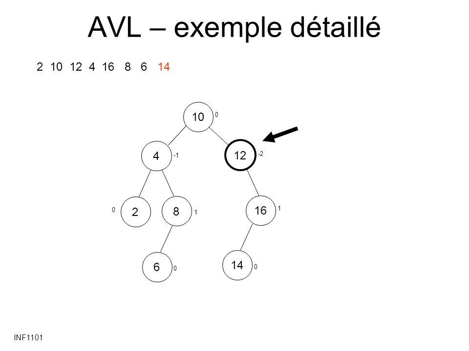 INF1101 AVL – exemple détaillé 2 10 12 4 16 8 6 14 10 12 48162614 0 0 1 -2 1 0 0