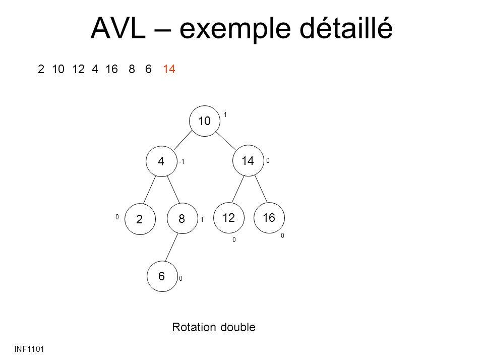 INF1101 AVL – exemple détaillé 2 10 12 4 16 8 6 14 101448162612 Rotation double 0 1 0 0 0 0 1