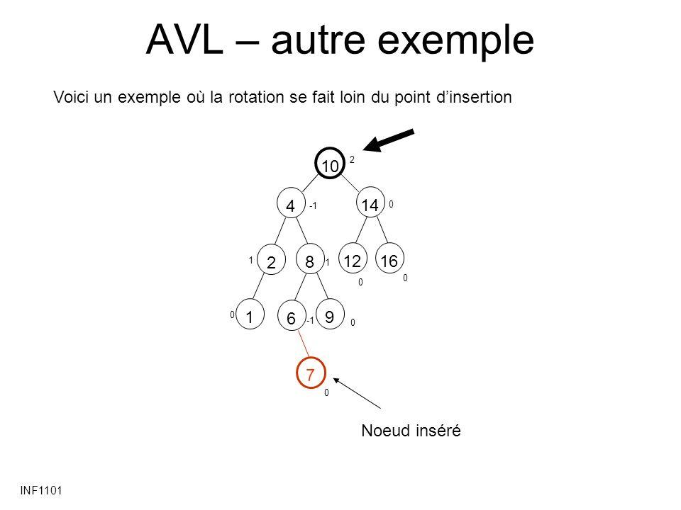 INF1101 AVL – autre exemple Voici un exemple où la rotation se fait loin du point dinsertion 10 1448162612 1 0 0 0 1 2 1 0 9 0 7 0 Noeud inséré