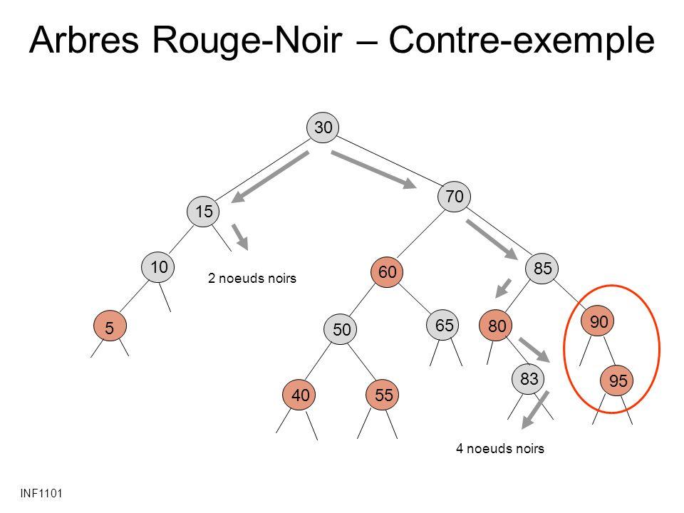 INF1101 Arbres Rouge-Noir – Contre-exemple 30 85 80 90 60 5540 50 65 15 5 10 70 83 95 2 noeuds noirs 4 noeuds noirs