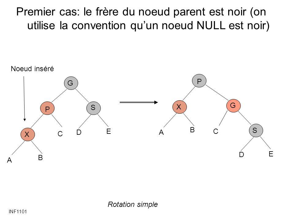INF1101 Premier cas: le frère du noeud parent est noir (on utilise la convention quun noeud NULL est noir) P X G C Noeud inséré A B S D E P X G C A B S D E Rotation simple