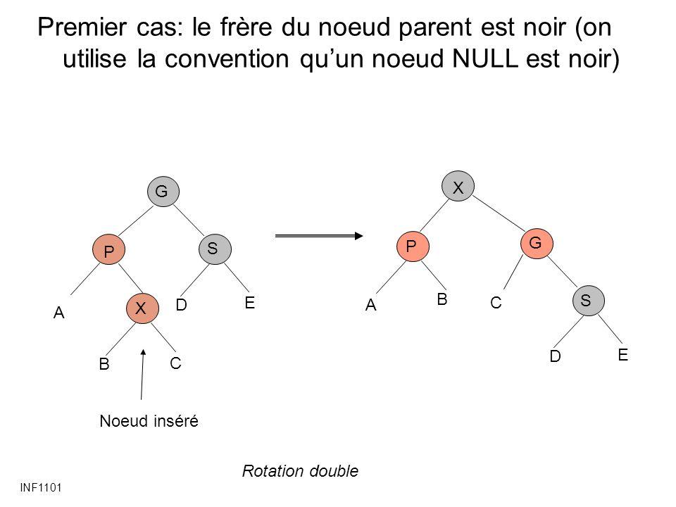 INF1101 Premier cas: le frère du noeud parent est noir (on utilise la convention quun noeud NULL est noir) P X G C Noeud inséré A B S D E X P G C A B S D E Rotation double