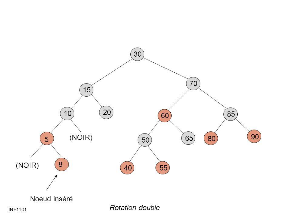 INF1101 30 85 80 90 60 5540 50 65 15 20 70 5 8 Noeud inséré 10 (NOIR) Rotation double