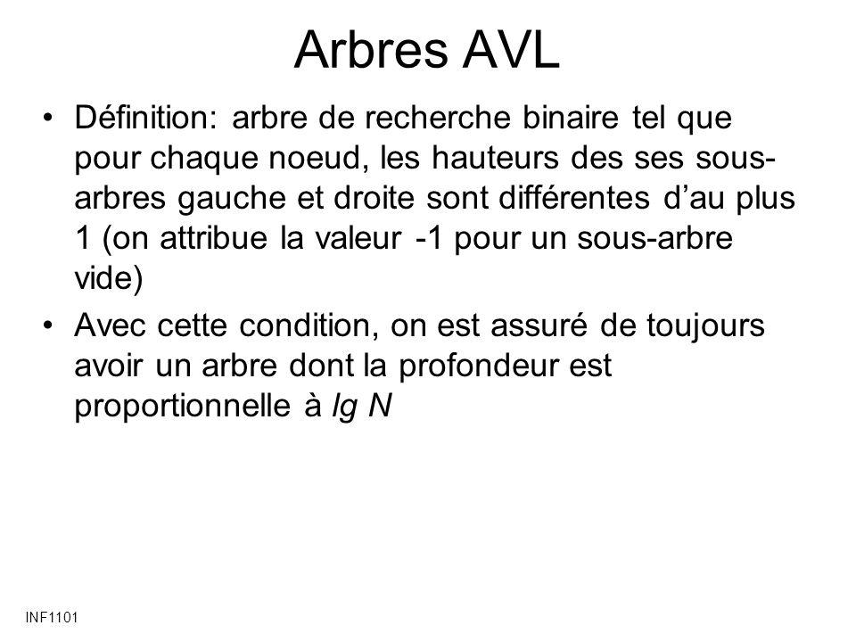 INF1101 AVL – exemple détaillé 2 10 12 4 16 8 6 14 101224 0 0 1
