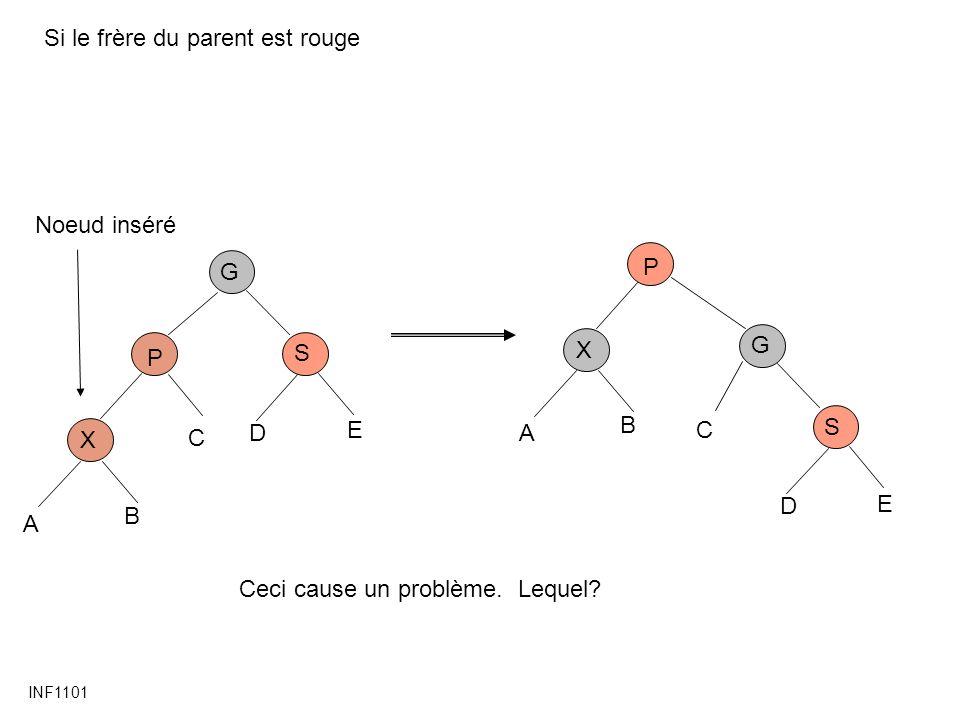 INF1101 Si le frère du parent est rouge P X G C Noeud inséré A B S D E P X G C A B S D E Ceci cause un problème.