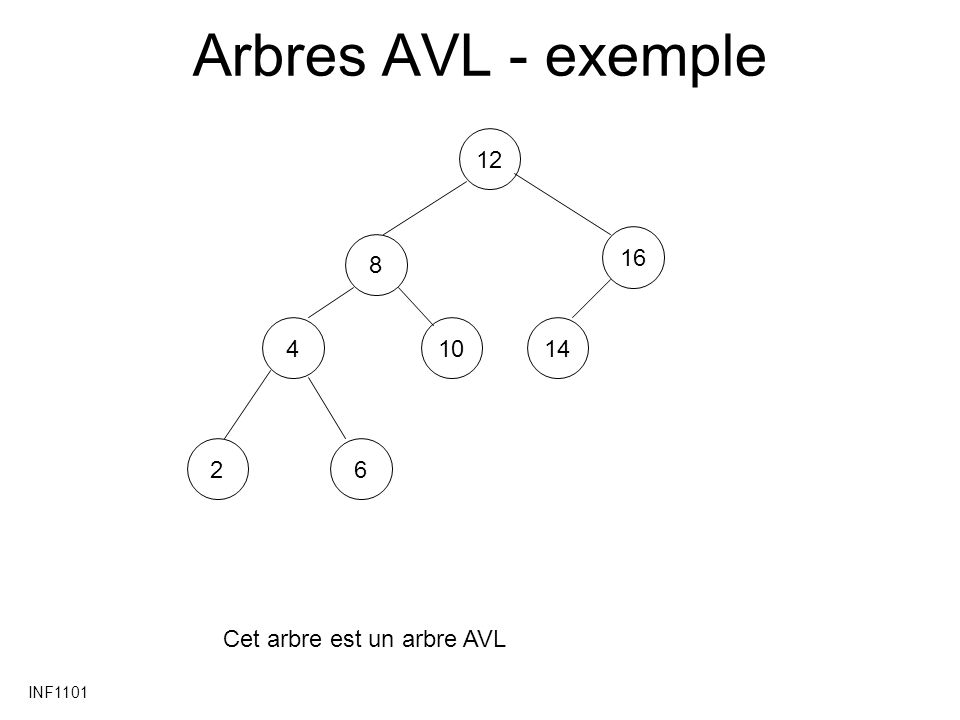 INF1101 Arbres AVL – exemple 128410162146 Après lajout de 1 ce nest plus un arbre AVL 1 Ces noeuds violent la condition