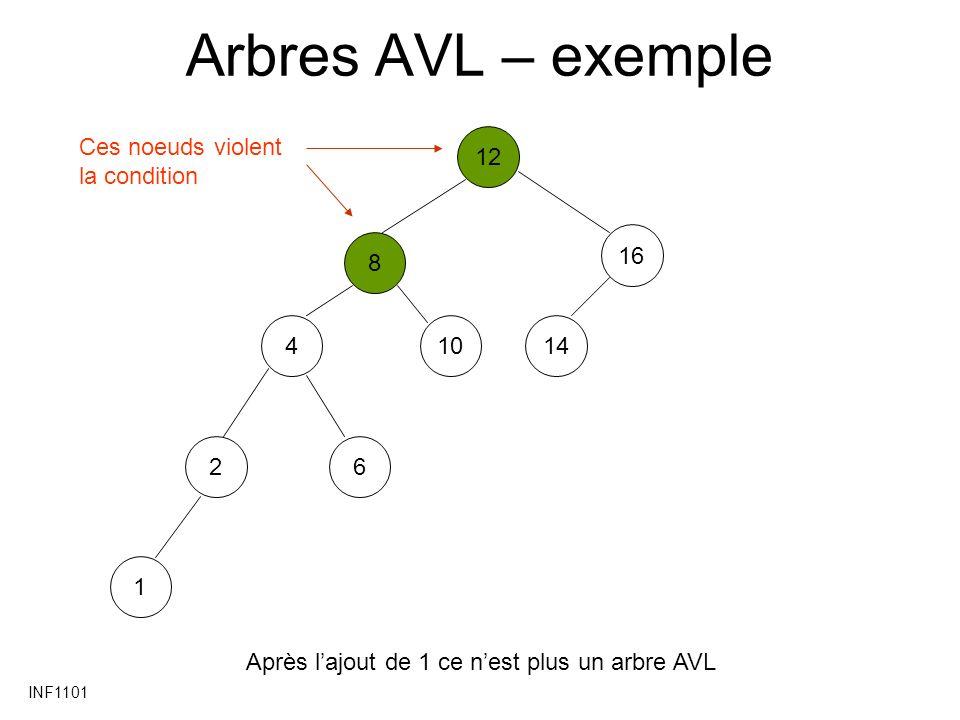 INF1101 Arbres AVL - exemple 12841016214613 Après lajout de 13 ce nest plus un arbre AVL