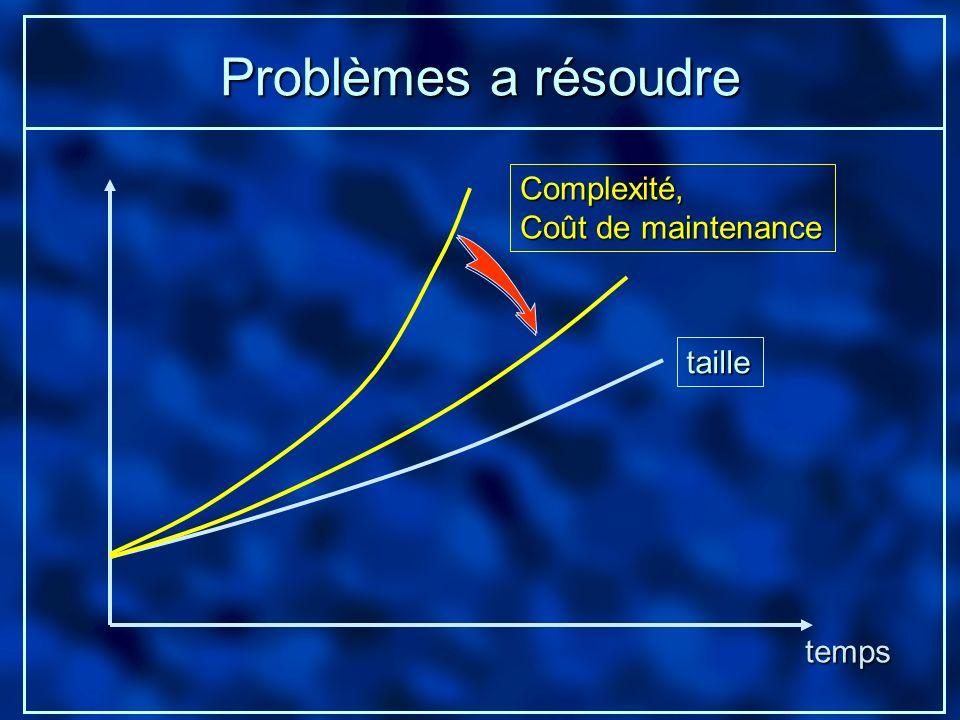 Problèmes a résoudre temps taille Complexité, Coût de maintenance