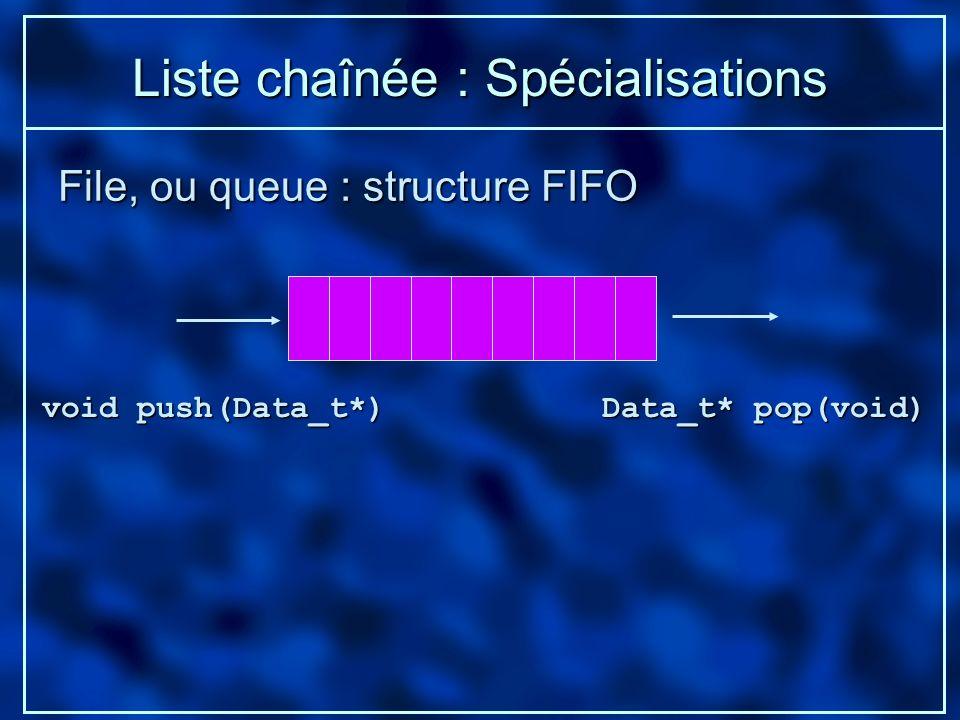 Liste chaînée : Spécialisations File, ou queue : structure FIFO void push(Data_t*) Data_t* pop(void)
