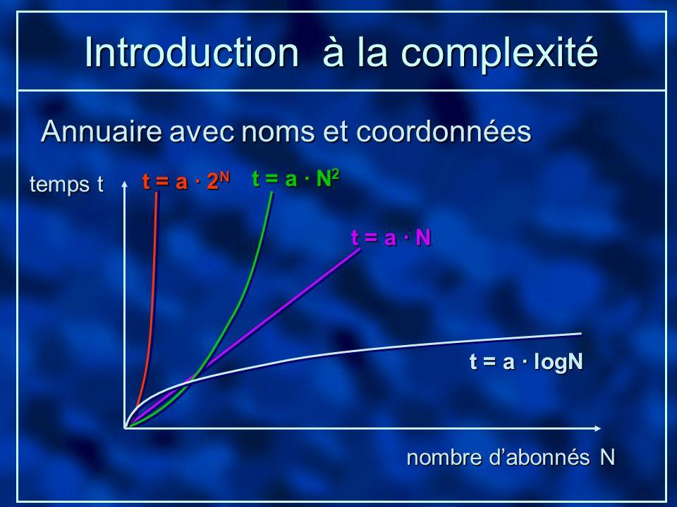 Introduction à la complexité Annuaire avec noms et coordonnées temps t nombre dabonnés N t = a · N t = a · 2 N t = a · N 2 t = a · logN