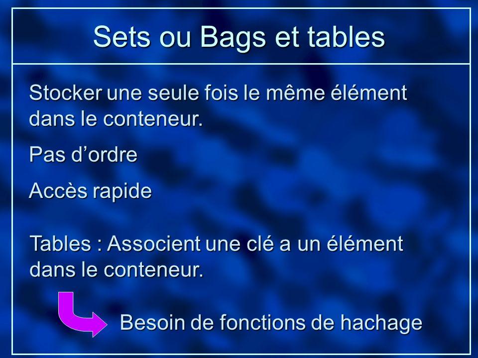 Sets ou Bags et tables Stocker une seule fois le même élément dans le conteneur. Pas dordre Accès rapide Tables : Associent une clé a un élément dans