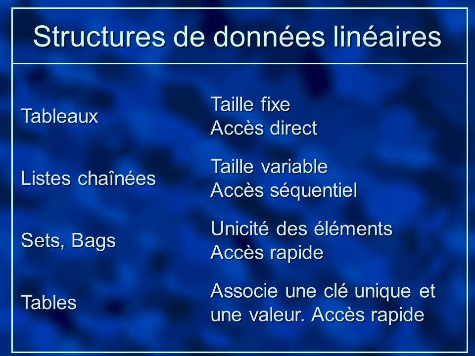 Structures de données linéaires Tableaux Sets, Bags Listes chaînées Tables Taille fixe Accès direct Taille variable Accès séquentiel Unicité des éléme