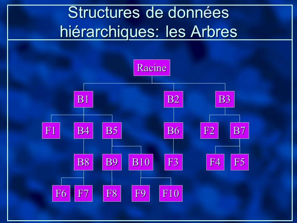 Structures de données hiérarchiques: les Arbres Racine B1B2B3 B7B6B5B4F2F1 B8B10B9F4F5F3 F7F8F6F10F9