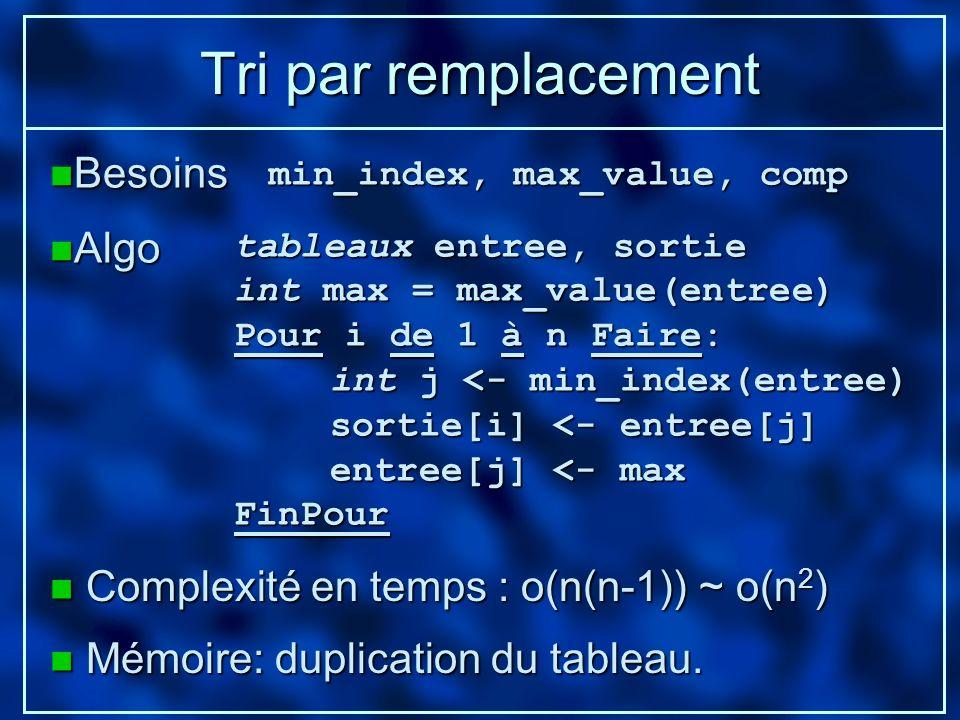 Tri par remplacement n Complexité en temps : o(n(n-1)) ~ o(n 2 ) n Mémoire: duplication du tableau. n Besoins min_index, max_value, comp tableaux entr