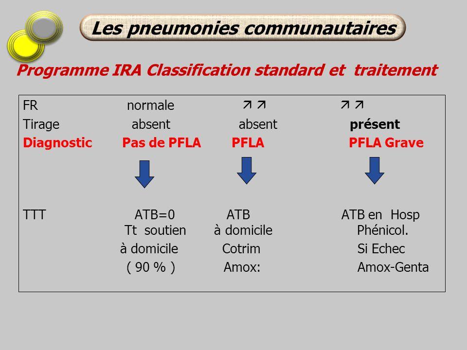 Programme IRA Classification standard et traitement FR normale Tirage absent absent présent Diagnostic Pas de PFLA PFLA PFLA Grave TTT ATB=0 ATB ATB e