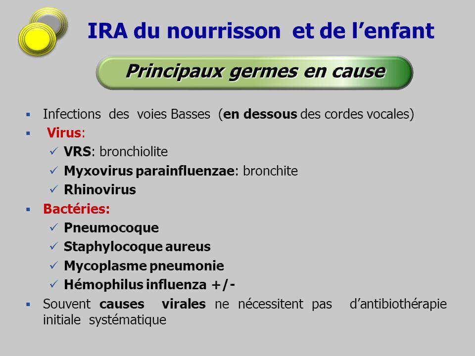 IRA du nourrisson et de lenfant Infections des voies Basses (en dessous des cordes vocales) Virus: VRS: bronchiolite Myxovirus parainfluenzae: bronchi