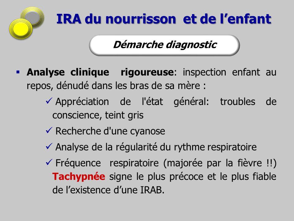 IRA du nourrisson et de lenfant Fréquence respiratoire anormale en fonction de lâge AGE FR anormale 60 C/minEntre 2 et 12 mois > 50 C/min1 à 5 ans > 40 C/min> 5 ans > 30 C/min Démarche diagnostic