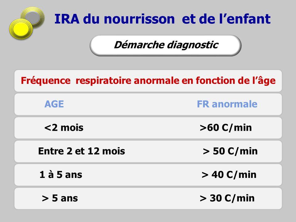 IRA du nourrisson et de lenfant Fréquence respiratoire anormale en fonction de lâge AGE FR anormale 60 C/minEntre 2 et 12 mois > 50 C/min1 à 5 ans > 4