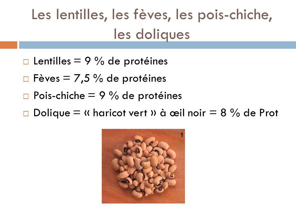 Les lentilles, les fèves, les pois-chiche, les doliques Lentilles = 9 % de protéines Fèves = 7,5 % de protéines Pois-chiche = 9 % de protéines Dolique = « haricot vert » à œil noir = 8 % de Prot
