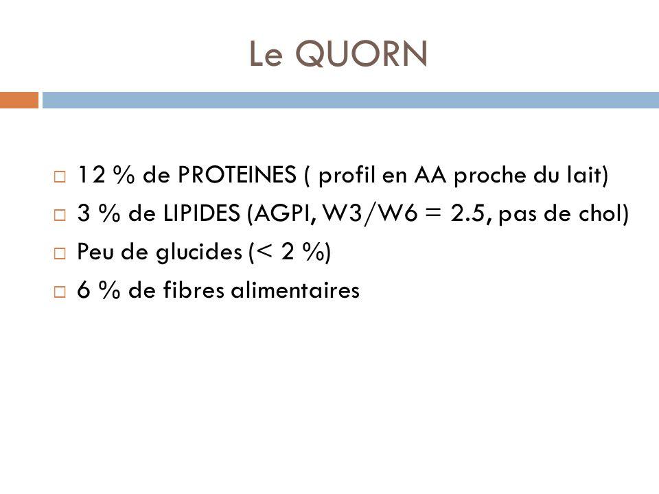 Le QUORN 12 % de PROTEINES ( profil en AA proche du lait) 3 % de LIPIDES (AGPI, W3/W6 = 2.5, pas de chol) Peu de glucides (< 2 %) 6 % de fibres alimentaires