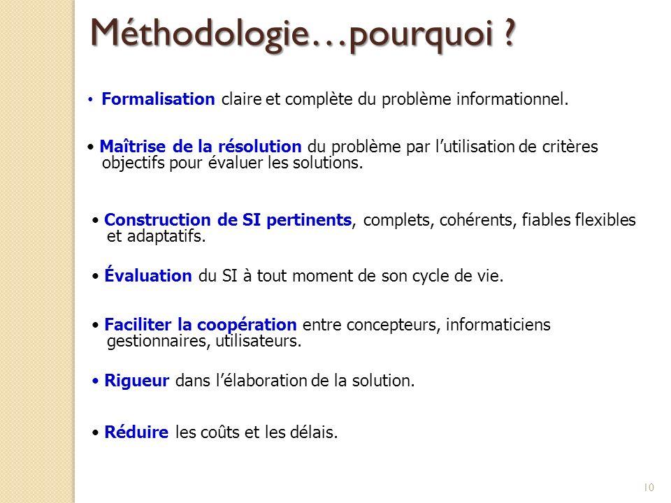 10 Formalisation claire et complète du problème informationnel. Maîtrise de la résolution du problème par lutilisation de critères objectifs pour éval