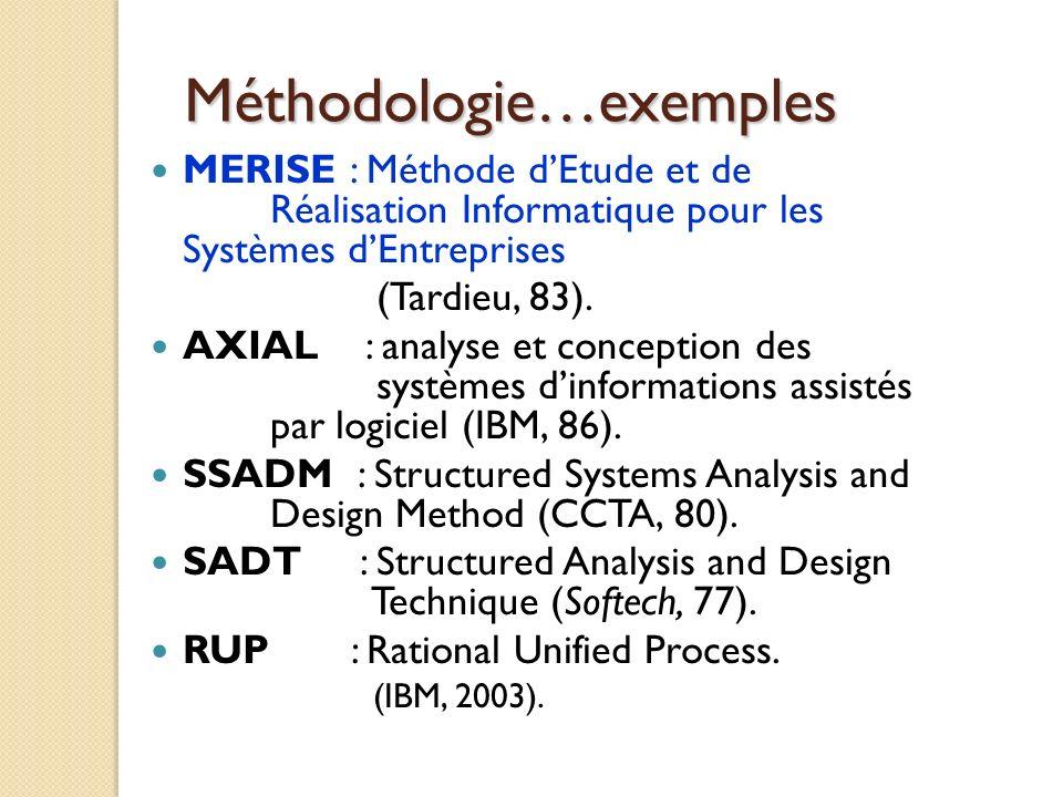 MERISE : Méthode dEtude et de Réalisation Informatique pour les Systèmes dEntreprises (Tardieu, 83). AXIAL : analyse et conception des systèmes dinfor