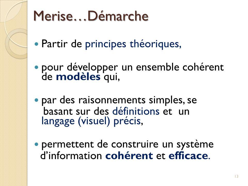 Partir de principes théoriques, pour développer un ensemble cohérent de modèles qui, par des raisonnements simples, se basant sur des définitions et u