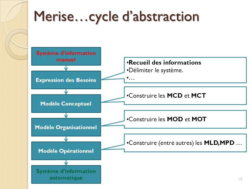Système dinformation manuel Expression des Besoins Modèle Conceptuel Modèle Organisationnel Modèle Opérationnel Système dinformation automatique Recue