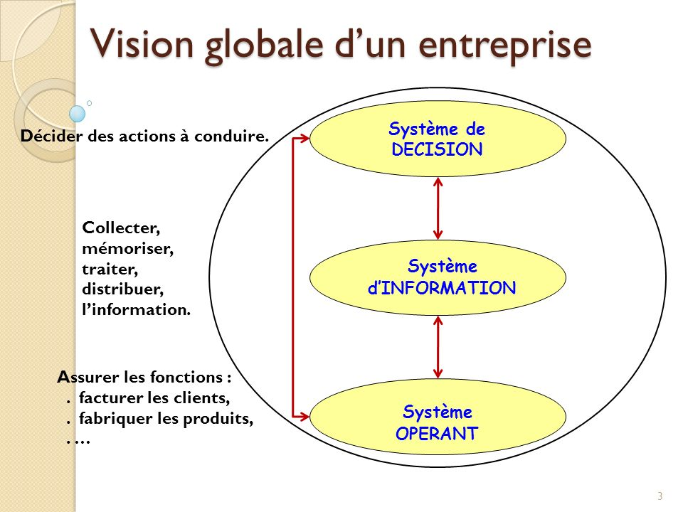 Système de DECISION Système dINFORMATION Système OPERANT Décider des actions à conduire. Collecter, mémoriser, traiter, distribuer, linformation. Assu