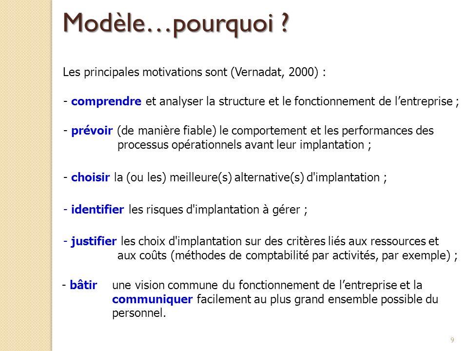9 Les principales motivations sont (Vernadat, 2000) : - comprendre et analyser la structure et le fonctionnement de lentreprise ; - prévoir (de manièr