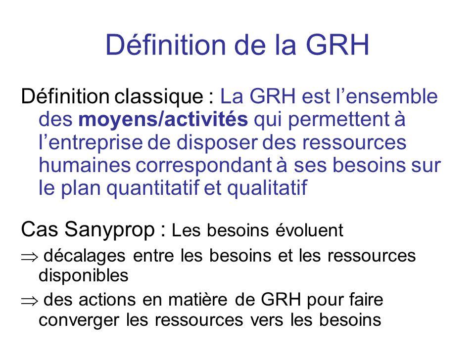 Définition de la GRH Définition classique : La GRH est lensemble des moyens/activités qui permettent à lentreprise de disposer des ressources humaines