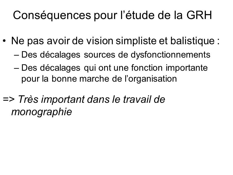 Conséquences pour létude de la GRH Ne pas avoir de vision simpliste et balistique : –Des décalages sources de dysfonctionnements –Des décalages qui on
