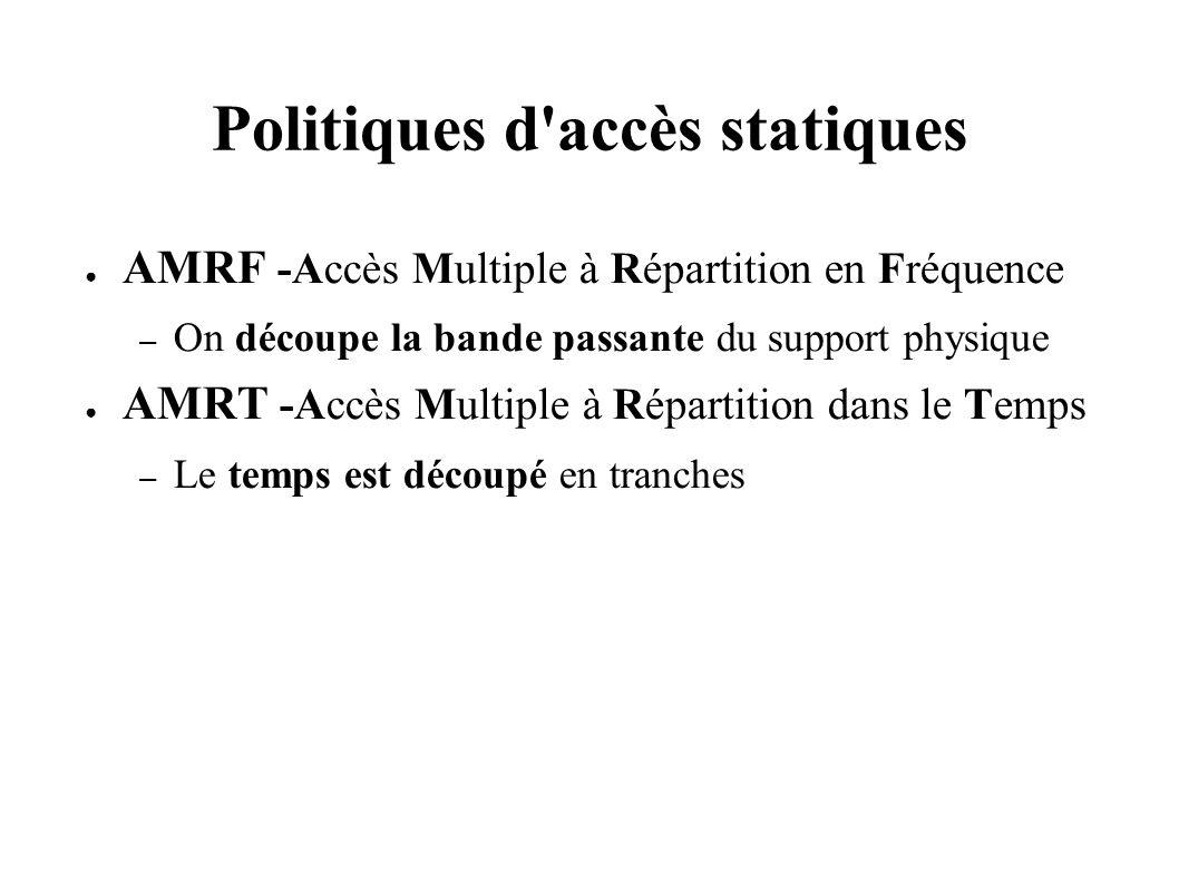 Politiques d accès statiques AMRF -Accès Multiple à Répartition en Fréquence – On découpe la bande passante du support physique AMRT -Accès Multiple à Répartition dans le Temps – Le temps est découpé en tranches