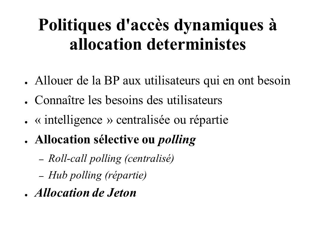 Politiques d accès dynamiques à allocation deterministes Allouer de la BP aux utilisateurs qui en ont besoin Connaître les besoins des utilisateurs « intelligence » centralisée ou répartie Allocation sélective ou polling – Roll-call polling (centralisé) – Hub polling (répartie) Allocation de Jeton