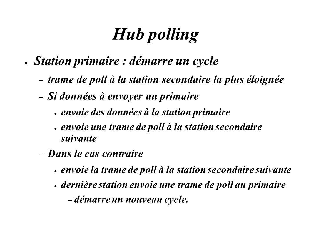 Hub polling Station primaire : démarre un cycle – trame de poll à la station secondaire la plus éloignée – Si données à envoyer au primaire envoie des
