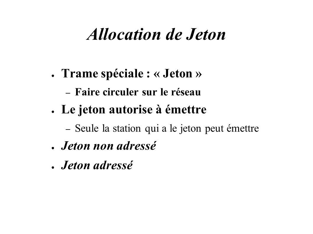 Allocation de Jeton Trame spéciale : « Jeton » – Faire circuler sur le réseau Le jeton autorise à émettre – Seule la station qui a le jeton peut émettre Jeton non adressé Jeton adressé