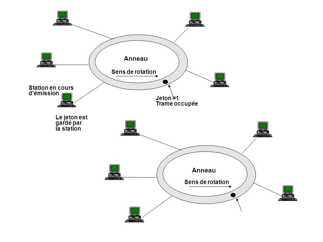 Anneau Station en cours d'émission Jeton =1 Trame occupée Anneau Le jeton est gardé par la station Sens de rotation