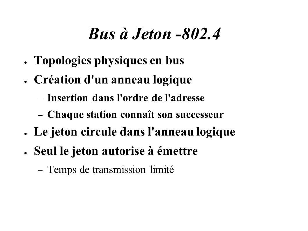 Bus à Jeton -802.4 Topologies physiques en bus Création d un anneau logique – Insertion dans l ordre de l adresse – Chaque station connaît son successeur Le jeton circule dans l anneau logique Seul le jeton autorise à émettre – Temps de transmission limité