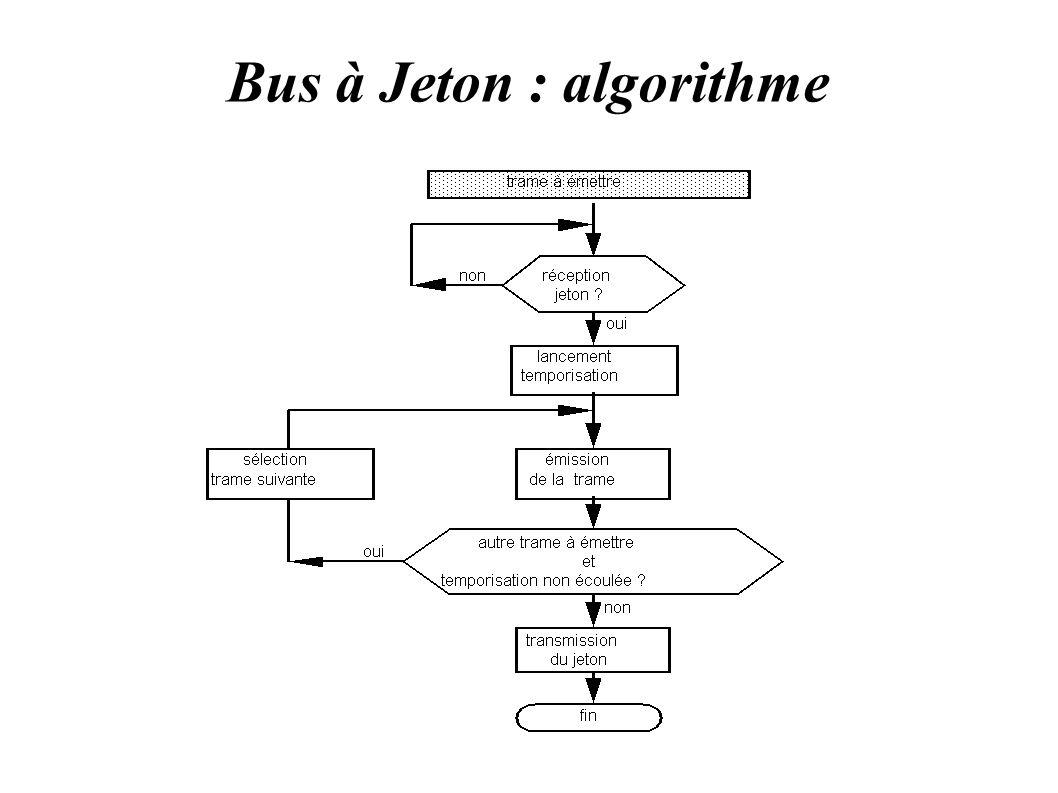 Bus à Jeton : algorithme