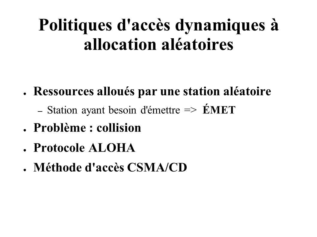 Politiques d accès dynamiques à allocation aléatoires Ressources alloués par une station aléatoire – Station ayant besoin d émettre => ÉMET Problème : collision Protocole ALOHA Méthode d accès CSMA/CD