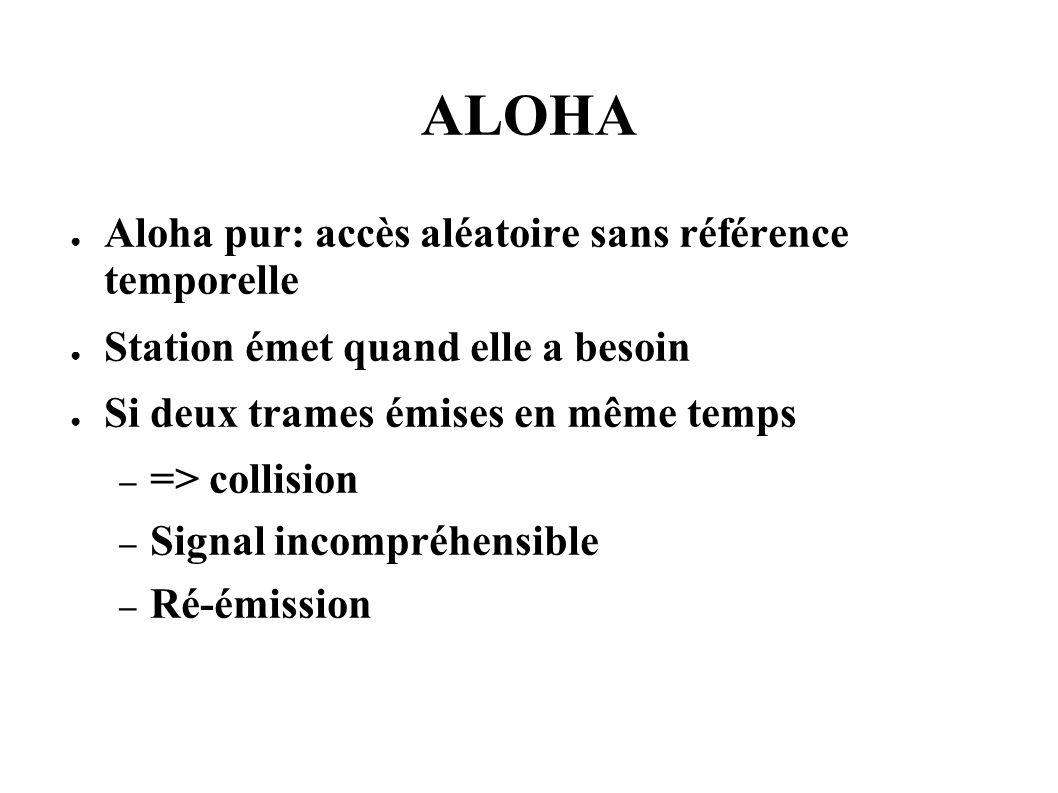 ALOHA Aloha pur: accès aléatoire sans référence temporelle Station émet quand elle a besoin Si deux trames émises en même temps – => collision – Signa