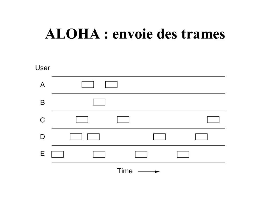 ALOHA : envoie des trames
