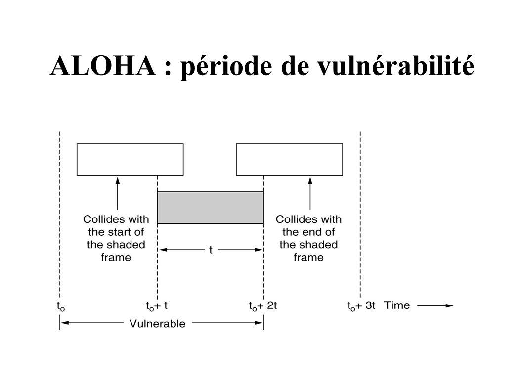ALOHA : période de vulnérabilité