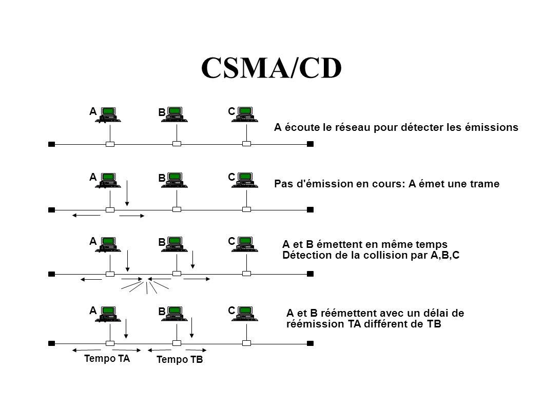 CSMA/CD A A B C A A B C A A B C A A B C Tempo TA Tempo TB A écoute le réseau pour détecter les émissions Pas d émission en cours: A émet une trame A et B émettent en même temps Détection de la collision par A,B,C A et B réémettent avec un délai de réémission TA différent de TB