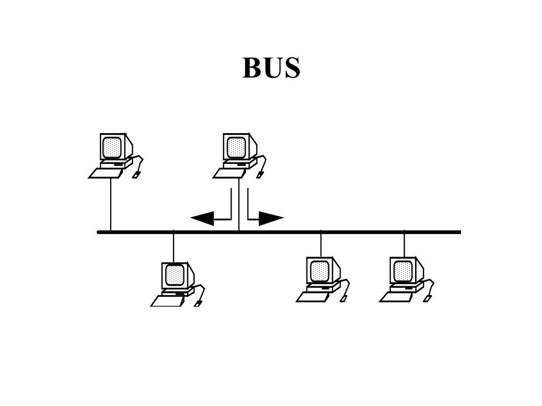 Évolution Réseaux Locaux 1 Réseaux de type Ethernet – Diminuer délai => réduction longueur du réseau Fast Ethernet – 100 Mbit/s – Limités à 25 Mhz de Bande Passante – Segments réseau : une centaine de mètres – Câblage en étoile sur un concentrateur (hub) Gigabit Ethernet : 1 Gbit/s