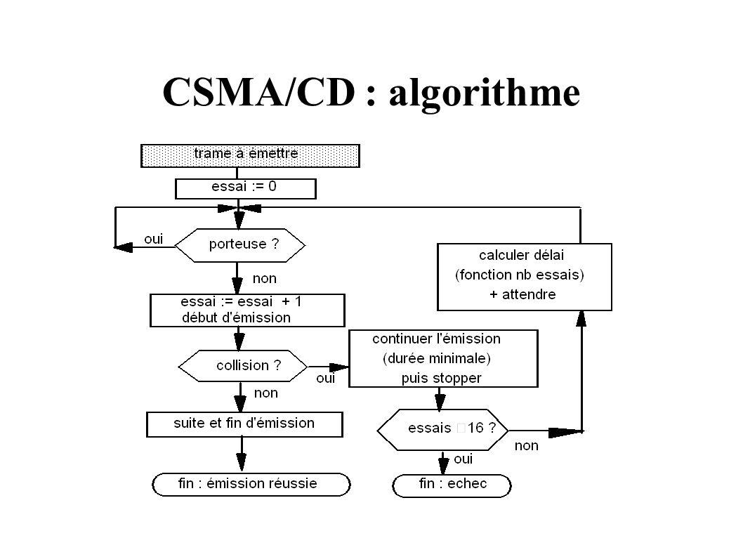 CSMA/CD : algorithme