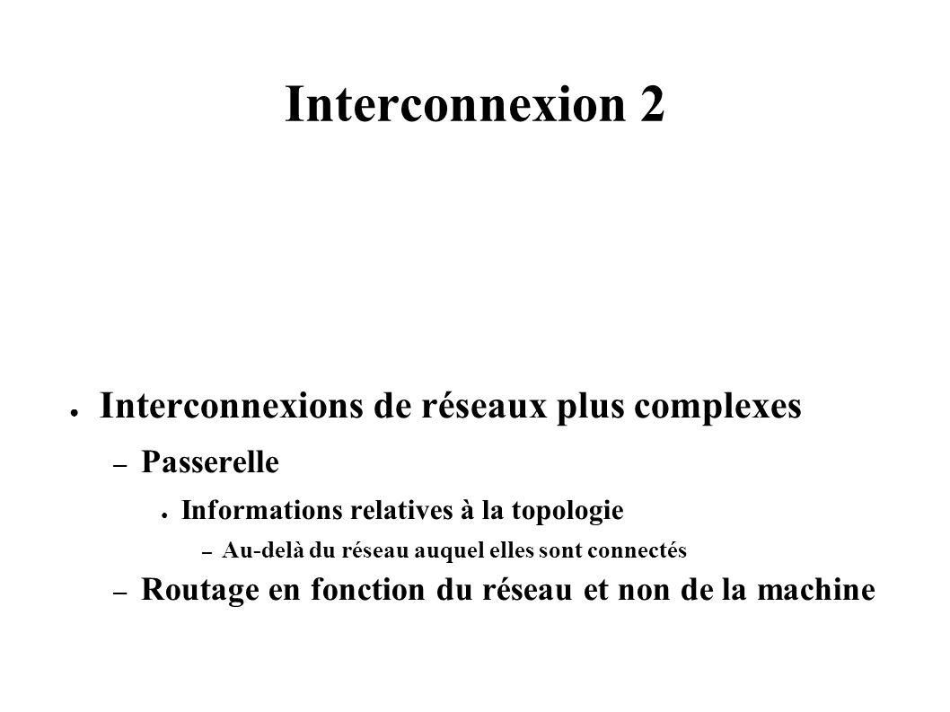Interconnexion 2 Interconnexions de réseaux plus complexes – Passerelle Informations relatives à la topologie – Au-delà du réseau auquel elles sont connectés – Routage en fonction du réseau et non de la machine