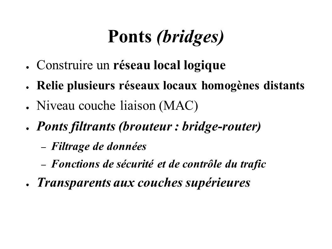 Ponts (bridges) Construire un réseau local logique Relie plusieurs réseaux locaux homogènes distants Niveau couche liaison (MAC) Ponts filtrants (brouteur : bridge-router) – Filtrage de données – Fonctions de sécurité et de contrôle du trafic Transparents aux couches supérieures