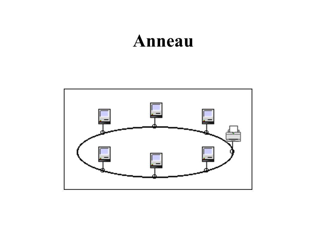 Évolution Réseaux Locaux 2 Réseaux à commutateur Limitation du débit due aux collisions Utiliser un commutateur (plus de médium diffusant) – Stockage des trames émises Capacité de stockage évitant tout conflit Retransmission en différé – Chaque station dispose de la totalité de la BP Entre elle et le commutateur Ethernet Commuté